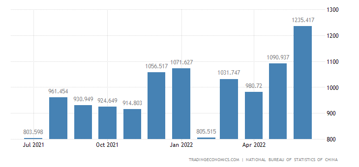 China Exports of Material Technology