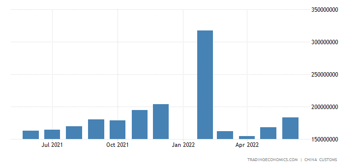 China Exports of Mechanical & Electrical Products