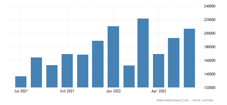 China Exports of Medical & Pharmaceutical Products