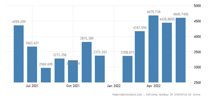 China Exports - Mineral Fuels, Lubricants And Related Materials