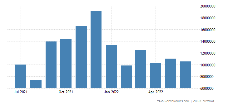 China Exports of Mobile Telephone