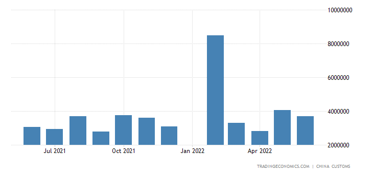 China Exports of Motor Vehicles & Chassis