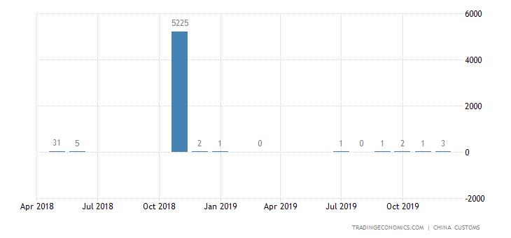 China Exports of Naphtha