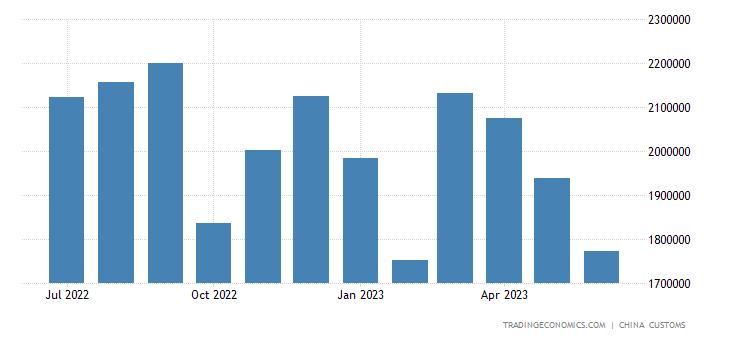 China Exports of Non-food Raw Materials