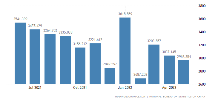 China Exports of Photoelectricity Technology