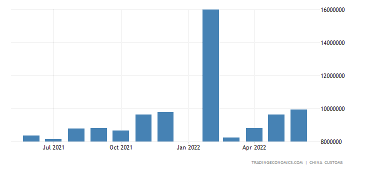 China Exports of Plastic Products