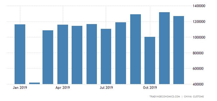 China Exports of Precious Metal