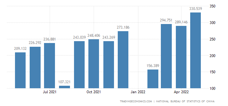 China Exports of Prim Prds- Animal and Vegetable Oils,