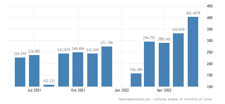 China Exports - Prim Prds: Animal And Vegetable Oils, Fats And Waxes