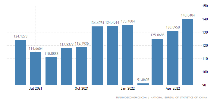 China Exports of Primary Goods