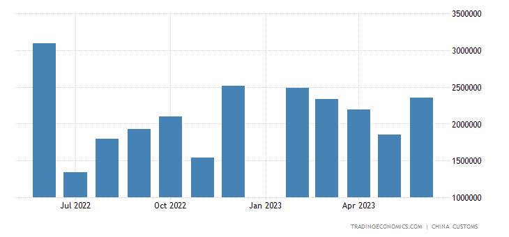 China Exports of Shipping
