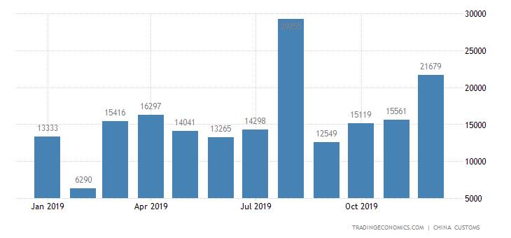 China Exports of Soya Bean Oil