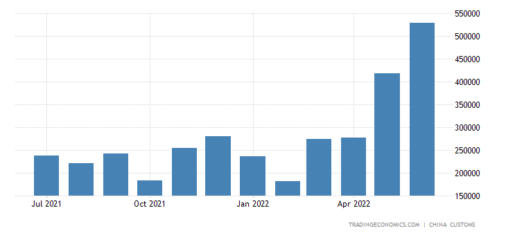 China Exports of Steel Angles Shapes & Sections