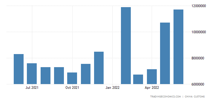 China Exports of Steel Products