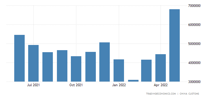 China Exports of Steel Sheets & Plates
