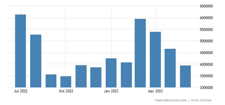 China Exports of Steel Sheets & Plates