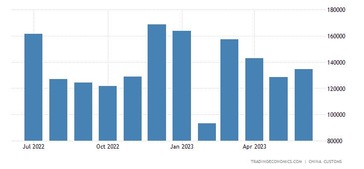 China Exports of Straw, Basketware, & Wickerwork