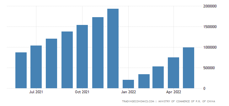 China Exports of Sugar & Sugar Confectionery CMLV