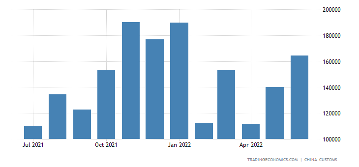 China Exports of Synthetic Organic Dyestuff