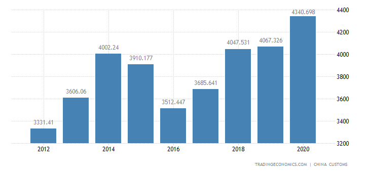 China Exports of Textile Rubber & Metal Products