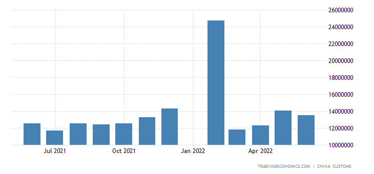 China Exports of Textile Yarn Fabrics and Related Prod