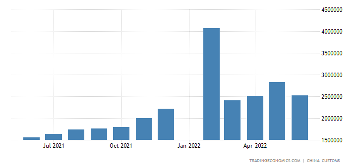 China Exports of Unwrought Aluminum & Products