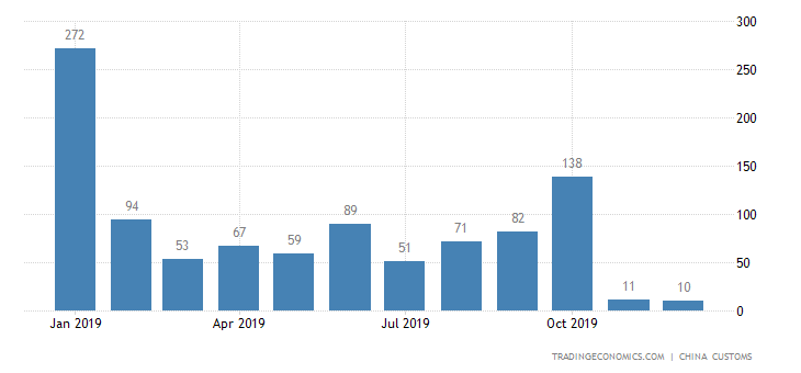 China Exports of Waste Steel