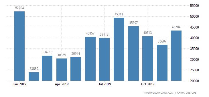 China Exports of Wickerwork
