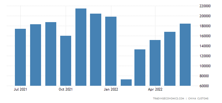 China Exports of Wrist Watches