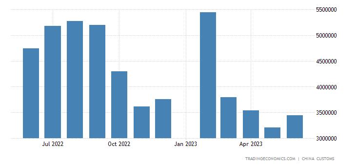 China Exports of ys