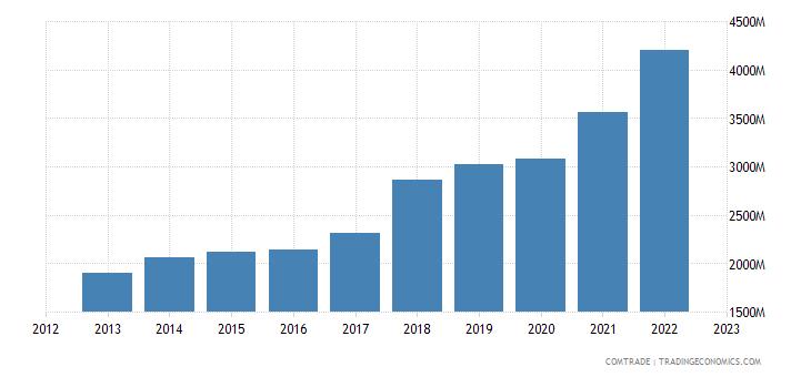 china exports oman