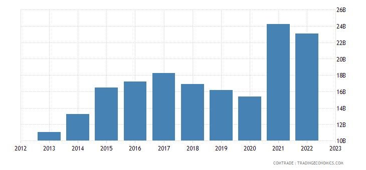china exports pakistan