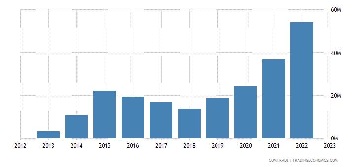 china exports palau