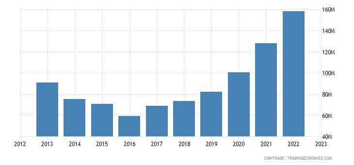 china exports palestine