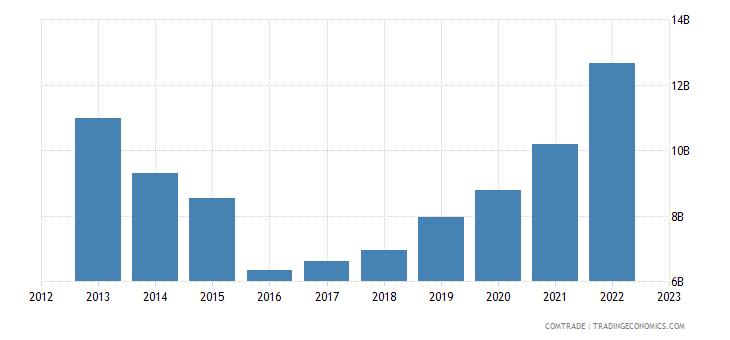 china exports panama