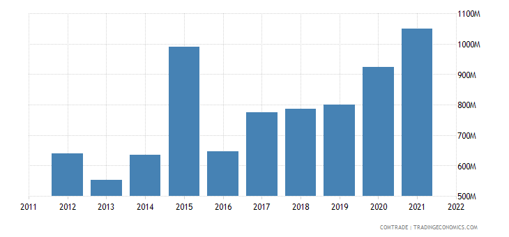 china exports papua new guinea