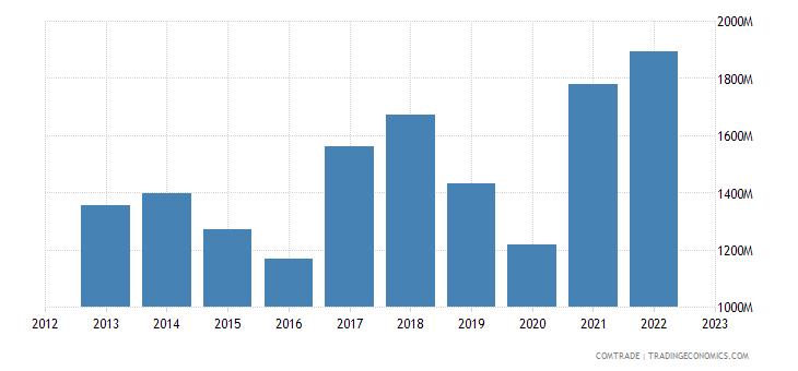 china exports paraguay