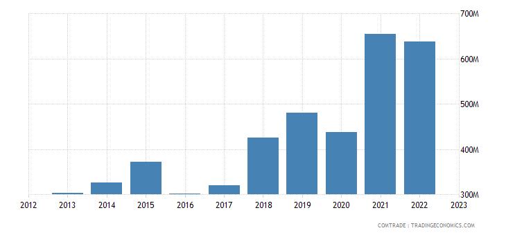 china exports peru articles iron steel