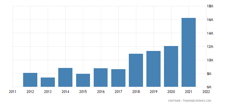 china exports peru chain parts iron steel