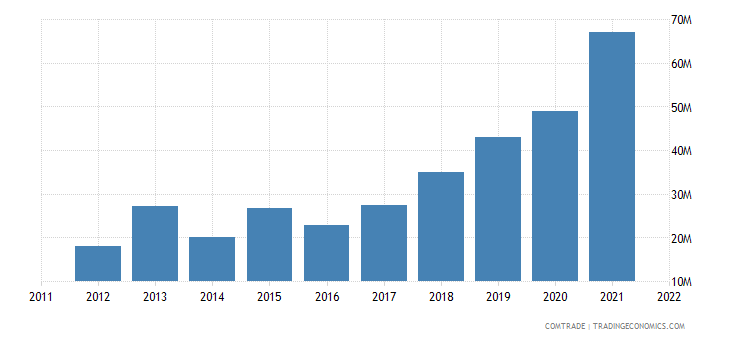 china exports peru household articles parts iron steel