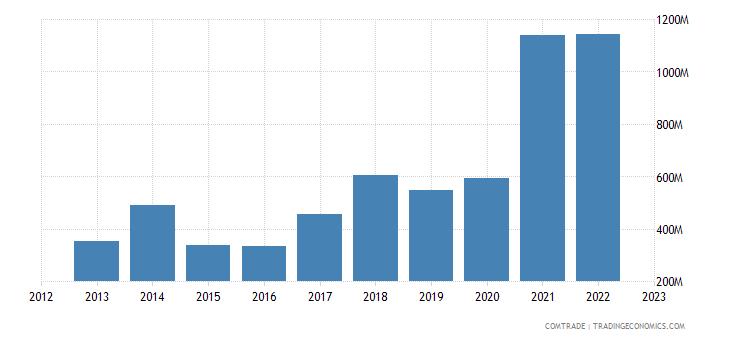 china exports peru iron steel