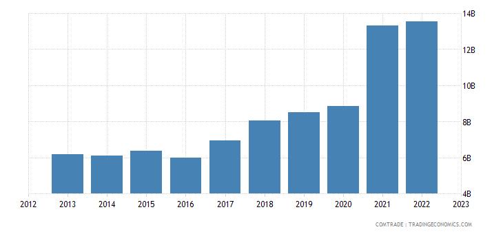 china exports peru