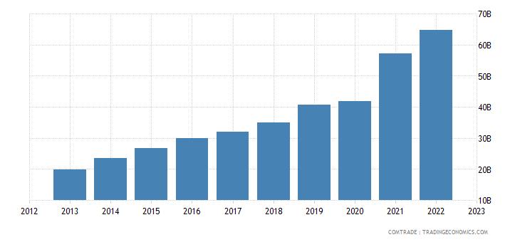 china exports philippines