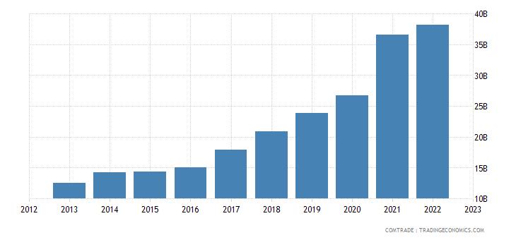 china exports poland