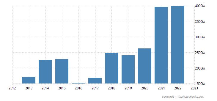 china exports qatar