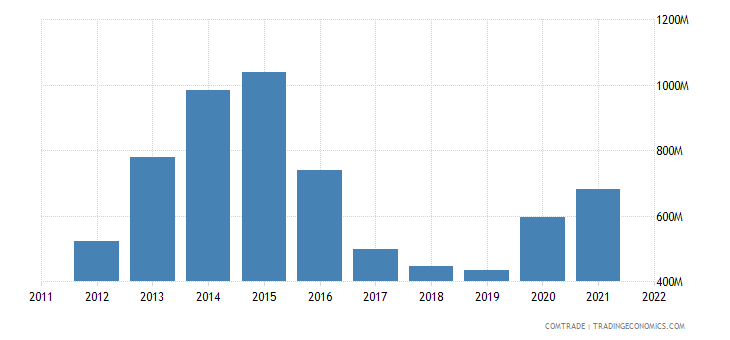 china exports republic congo