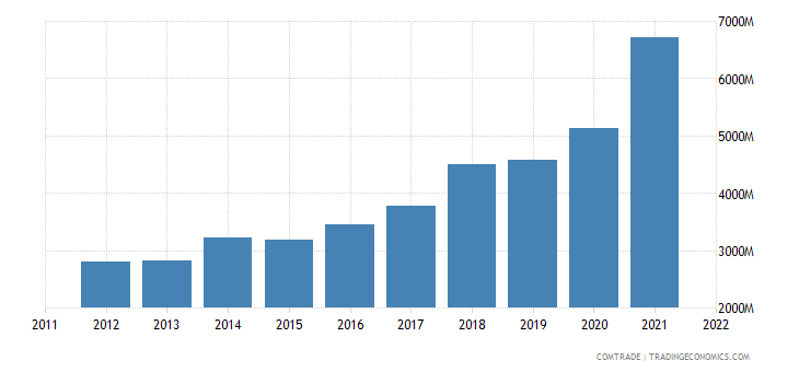 china exports romania