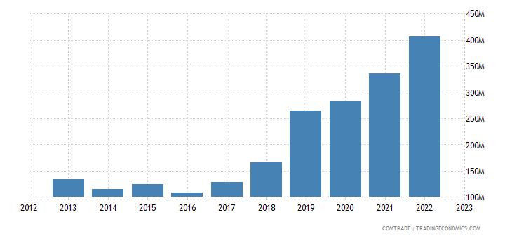 china exports rwanda