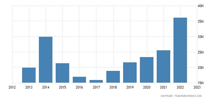 china exports saint lucia