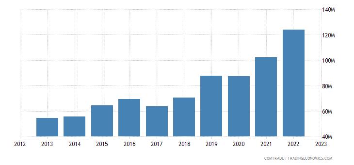 china exports samoa